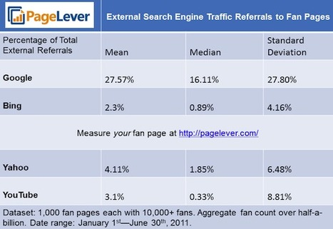 34% of Referrals to Facebook Pages Come from Google, Yahoo, Bing [Study] | Social-Business-Marketing | Scoop.it