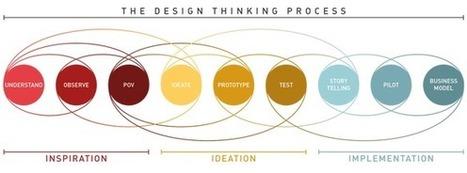 Qu'est-ce que le design thinking? | Les TIC : des outils et des pratiques pédagogiques | Scoop.it