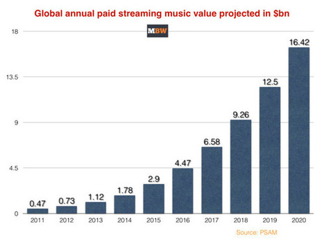 'Streaming will double the music business by 2020 - and Universal must go it alone' | A Kind Of Music Story | Scoop.it