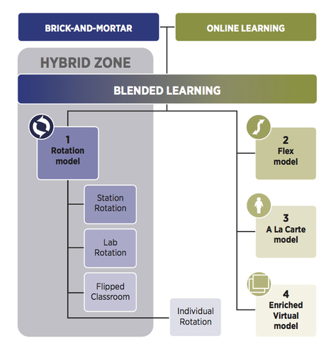 Is K–12 blended learning disruptive?An introduction of the theory of hybrids | Christensen Institute | Network Cogitation | Scoop.it