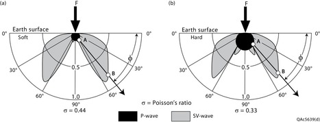 Evaluating Reservoirs with Low-Cost Multicomponent Seismic Data | Techniques d'exploration du sous-sol | Scoop.it