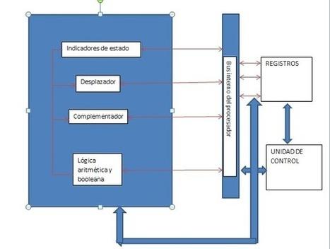 2.1 ORGANIZACIÓN DEL PROCESADOR | 2 Estructura y funcionamiento de la CPU | Scoop.it
