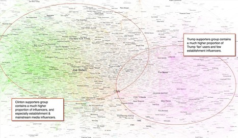 Election 2016 — Debate One – Medium | Social Network Analysis #sna | Scoop.it