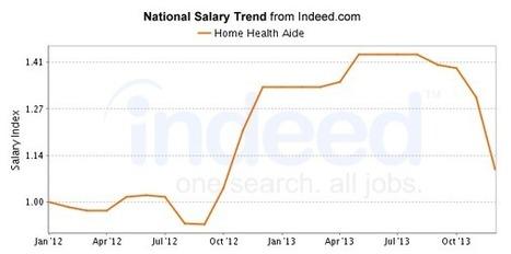 Home Health Aide Salary | Indeed.com | my goals!!! | Scoop.it