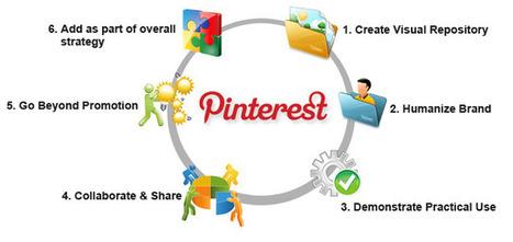 Leveraging Pinterest for B2B Marketing: 6 Practical Tips | CustomerThink | Pinterest | Scoop.it