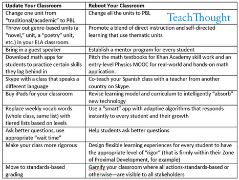 The Difference Between Updating And Rebooting Your Classroom | Edtech PK-12 | Scoop.it