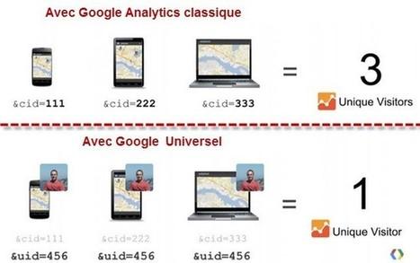 Universal Analytics : l'avant et l'après | Veille digitale | Scoop.it