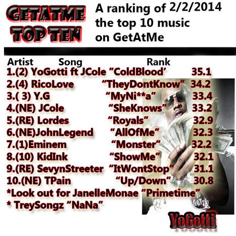 "GetAtMeTopTen PowerRankings 2/2/2014  YoGotti ft JCole ""ColdBlood"" hits #1 | GetAtMe | Scoop.it"