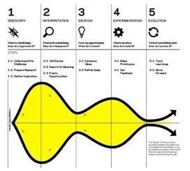 The Jazz Musician : Design Thinking vs Lean Startup | business designer | Scoop.it