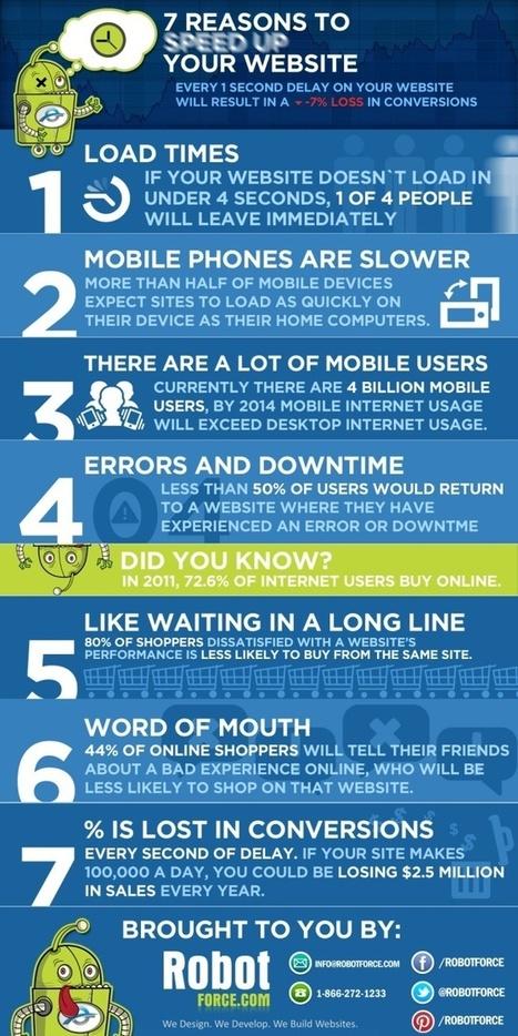 7 raisons pour améliorer la vitesse de votre site E-commerce – ★ Stratégie, Gestion & Optimisation E-commerce / SKEELBOX Paris | Blogueur-débutant ... une veille pour progresser | Scoop.it