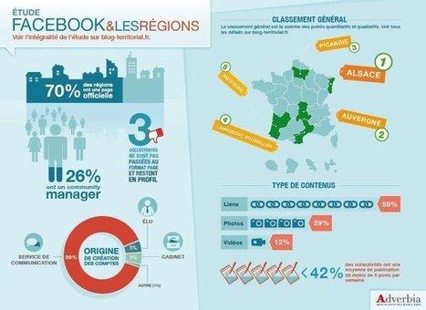 Facebook & les régions ! | Tendances publicitaires et marketing | Scoop.it