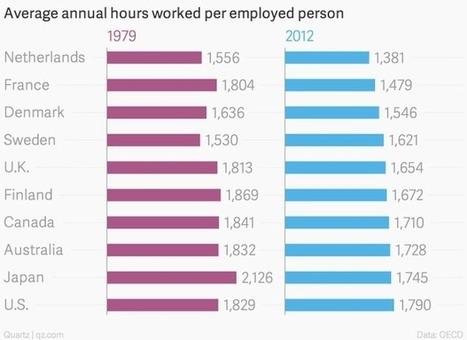 Americans Work Longer Hours—and Stranger Hours   Dislearning Desapprentissage Desaprendizaje   Scoop.it