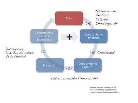 LA #CREATIVIDAD: UNA DE LAS PIEDRAS ANGULARES DE LA #EDUCACIÓN DEL SIGLO 21 | Sociedad 3.0 | Scoop.it