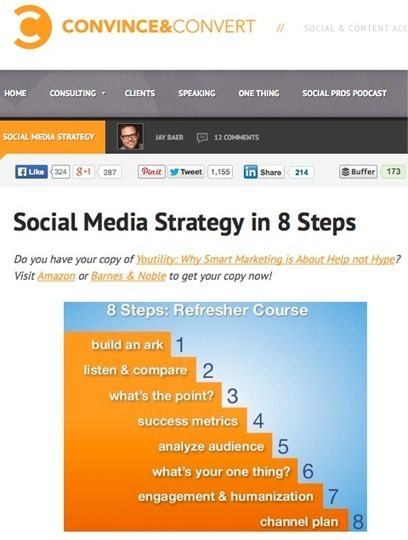 31 Must-Read Social Media Marketing Articles | Sharing social commerce benefits | Scoop.it