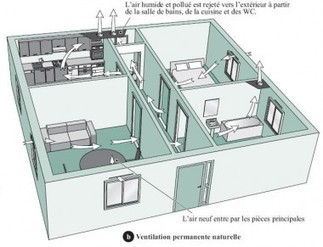 Comment ça marche : la ventilation des bâtiments | IMMOBILIER 2013 | Scoop.it