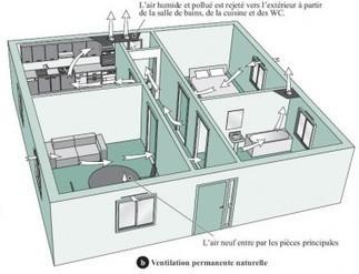 Comment ça marche : la ventilation des bâtiments | Immobilier | Scoop.it
