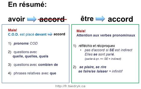En résumé... | Apprendre le français Bachillerato | Scoop.it
