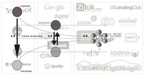 Sharing economy / NETWERKEN | Koneksa Mondo | Ouishare | Scoop.it