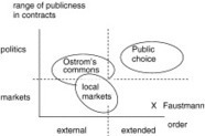 Economics of the external and the extended orders of markets and politics and their application in forestry | AgroParisTech Ecosystèmes Tropicaux | Scoop.it