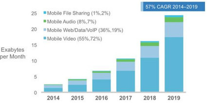 Important Forecasts About The Future of Mobile & Mobile Data   Mobile Game Development   Scoop.it
