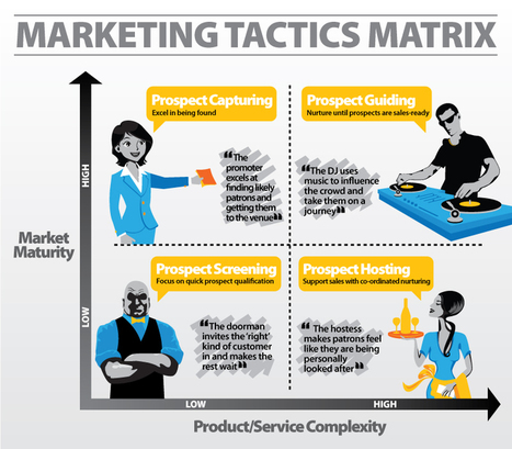 What Marketing Tactics Are Right For Me? | marketing tactics and metrics | Scoop.it