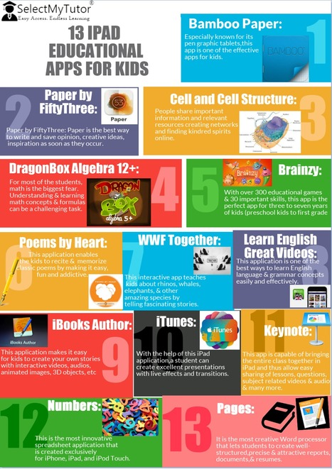 13 IPAD EDUCATIONAL APPS FOR KIDS | SelectMyTutor | Scoop.it