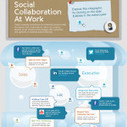 Infographic: Social Collaboration At Work - HootSuite Social Media Management | Digital Citizenship [ICT4Learning] | Scoop.it