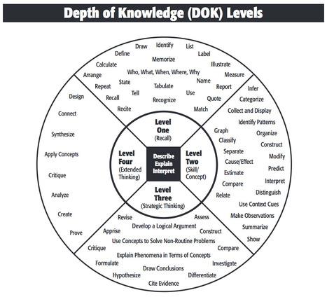 Depth of Knowledge Levels | EdCloud | Scoop.it