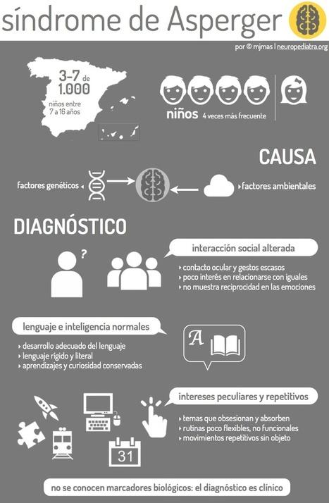 Infografía síndrome de Asperger « Asociacion Asperger de Salamanca | orientacion | Scoop.it