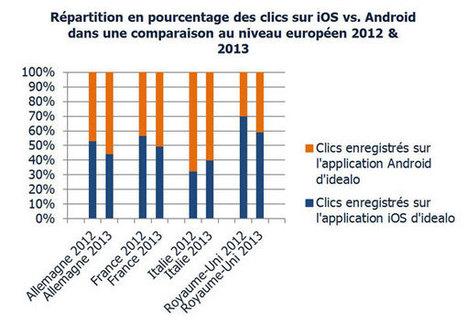 [Etude] Shopping mobile: les Français sont les plus dépensiers d'Europe | Be Marketing 3.0 | Scoop.it
