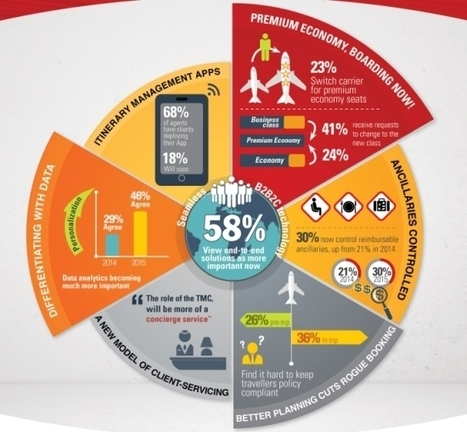 #Apps, data analytics and other APAC corporate travel trends #INFOGRAPHIC | ALBERTO CORRERA - QUADRI E DIRIGENTI TURISMO IN ITALIA | Scoop.it