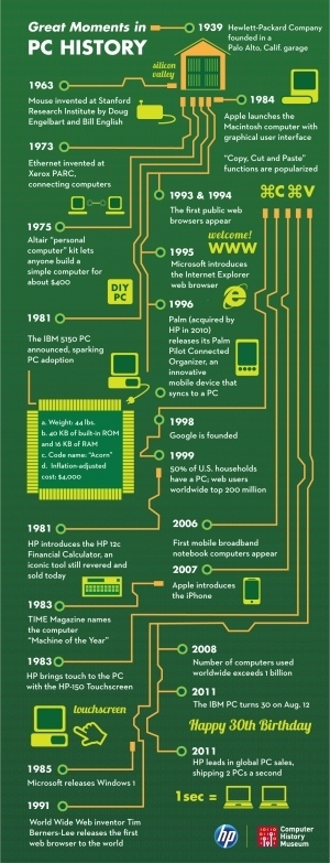 Grandes momentos de la historia del PC #infografia #infographic | Educación a Distancia y TIC | Scoop.it