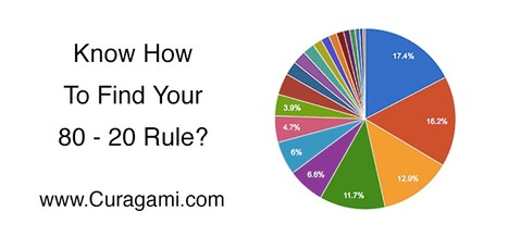 3 Easy Metrics To Find Your Site's 80-20 Rule via @Curagami | BI Revolution | Scoop.it