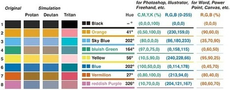 Creating Color-Blind Accessible Figures – ProfHacker - Blogs - The Chronicle of Higher Education | eLearning News Update | Scoop.it