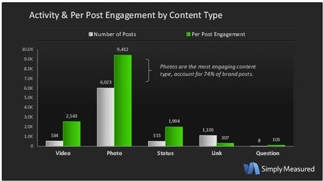 STUDY: Hashtags for brands on Facebook hasn't led to much engagement | MarketingHits | Scoop.it