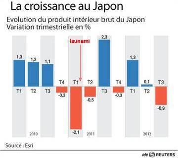 Élections au Japon : quel impact sur la filière nucléaire ? | Science, Technology, Medecine and Society | Scoop.it