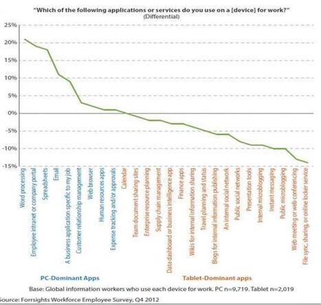 The Tablet Market Is Fragmenting Into Subcategories | Forrester | Tech Revolution 3.0 | Scoop.it