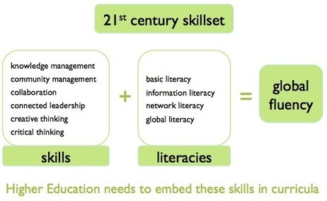 techtrees - tony reeves: Global fluency and the need for 21st Century skills | Education and Social Learning | Scoop.it