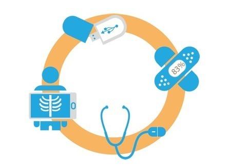 What Health - Digital innovation   De la E santé...à la E pharmacie..y a qu'un pas (en fait plusieurs)...   Scoop.it