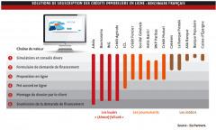 La distribution en ligne de crédits immobiliers sur la rampe de lancement - Revue Banque | Internet world | Scoop.it