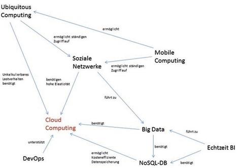 "Disruptive innovation - ""Software eats the world"" - codecentric Blog ... | disruptive innovation | Scoop.it"