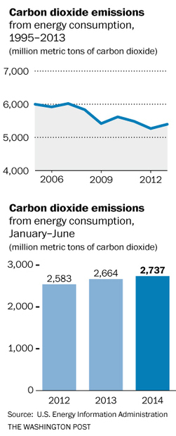 U.S. carbon emissions tick higher; Obama tells U.N.: 'We have to do more' | Sustain Our Earth | Scoop.it