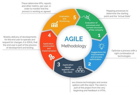 The Importance of Different Agile Methodologies Included in Agile Manifesto - The Official 360logica Blog | Software Testing | Scoop.it