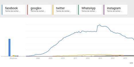 Comprendre l'évolution des réseaux sociaux grâce aux recherches des internautes | Numérique, communication digitale et engagement | Scoop.it