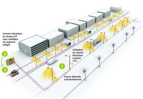 GestioFast | Le futur de l'éclairage public | Scoop.it
