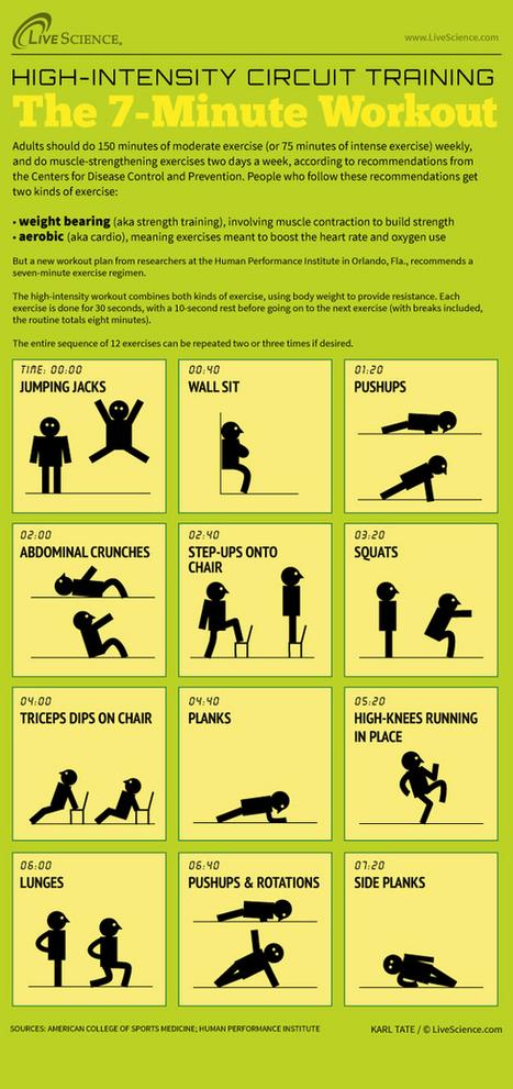 How to Do the 7-Minute Workout | En Forme et en Santé | Scoop.it