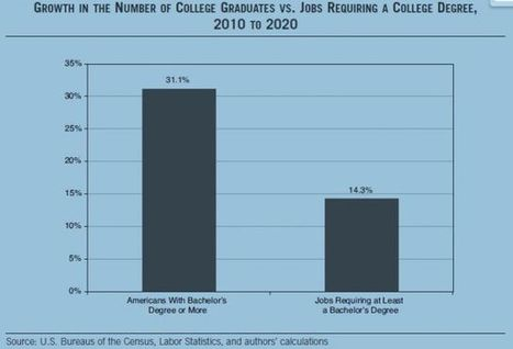Are college graduates underemployed (and if so, why)? | Inside Higher Ed | Aprendiendo a Distancia | Scoop.it