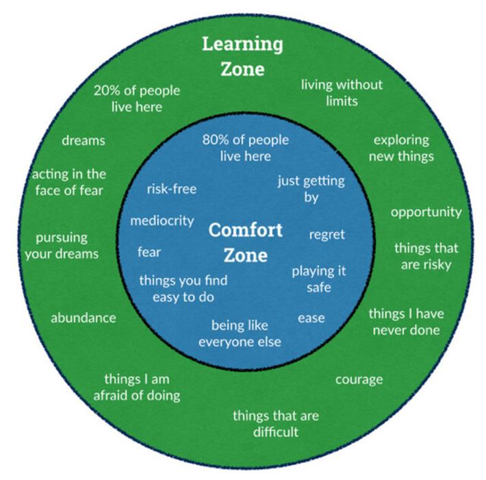Leadership Develops When You Escape Your Comfort Zone | LeadershipABC | Scoop.it