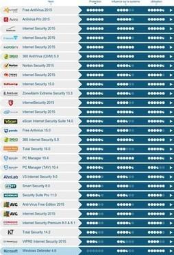 Quel est le meilleur antivirus pour Windows 8.1 ? | Pierre-André Fontaine | Scoop.it