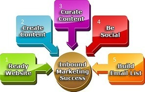 Inbound Marketing: 5 Steps to a Winning Strategy | Content(ed) | Scoop.it